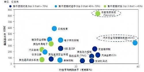 汽车电子市场分析
