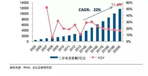 数据演绎2015中国汽车后市场