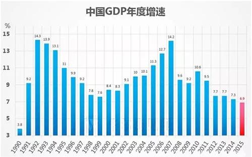 中国gdp增速2018_中国2018年GDP增速6.6 实现预期发展目标 四季度GDP增速创近十年新低