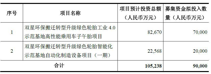 """青岛双星拟募资9亿元用于搬迁""""/"""