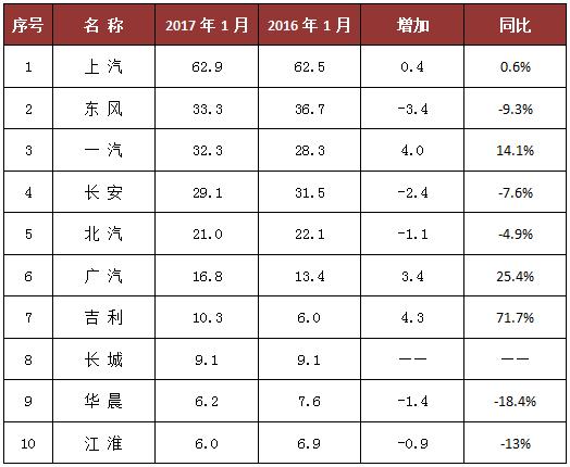 2017年1月中国品牌汽车销量排行榜