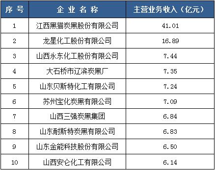 """10家炭黑企业登上橡胶工业百强榜""""/"""