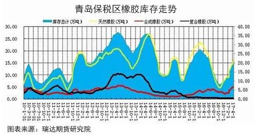 截至5月初,青岛保税区的橡胶库存共计24.98万吨,较4月中旬增加2.