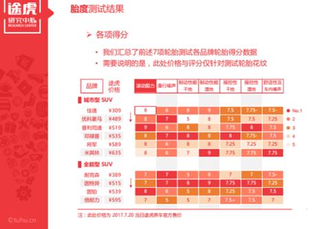 """途虎发布SUV轮胎测试报告""""/"""