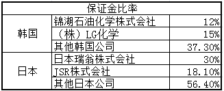 """中国对日韩丁腈橡胶实施反倾销""""/"""