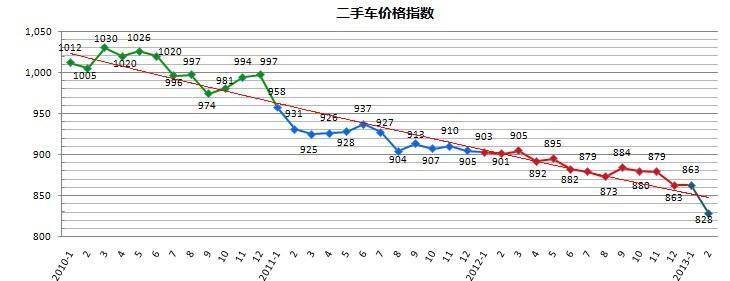 2月国内二手车市场分析