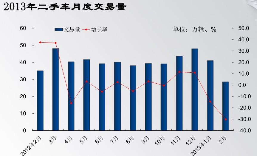 2月二手车交易量环比下降30.2%