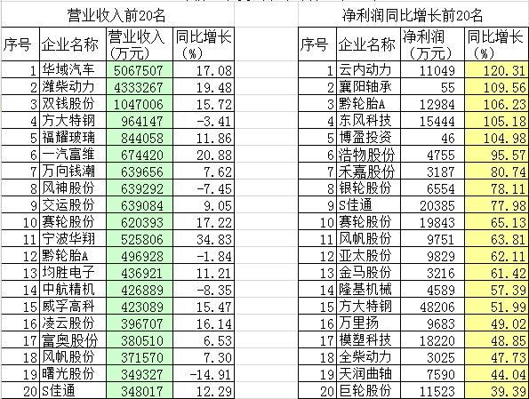 中国gdp增长率_企业法人营业执照_营业总收入增长率